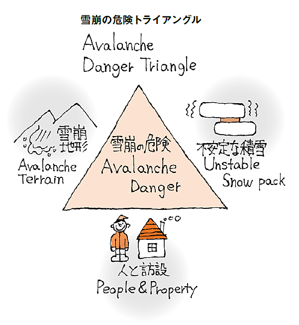 AvalancheDangerTriangle.PNG